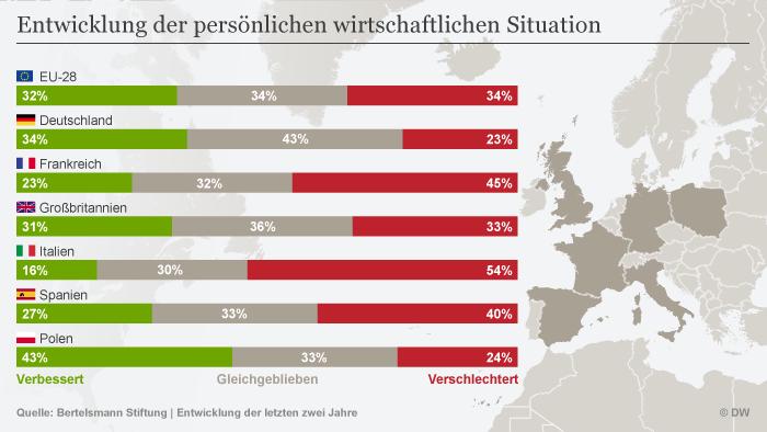 Infografik Bertelsmann Entwicklung der persönlichen wirtschaftlichen Situation DEU