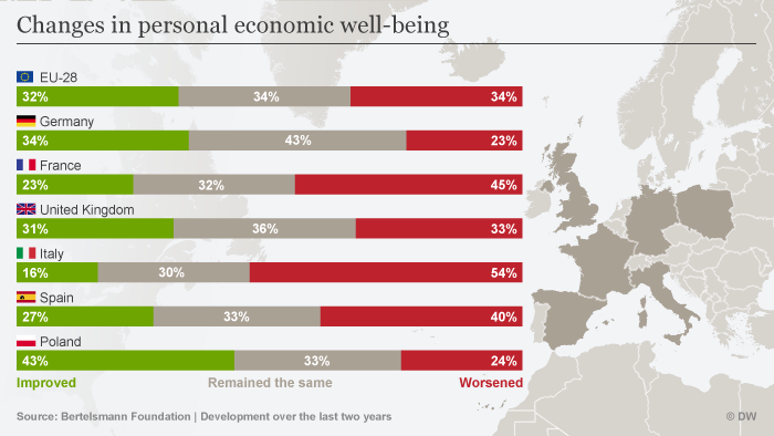 Map showing changes in personal economic well-being in the EU
