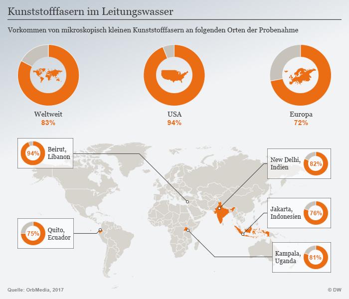 Infografik Mikroplastik Leitungswasser DEU