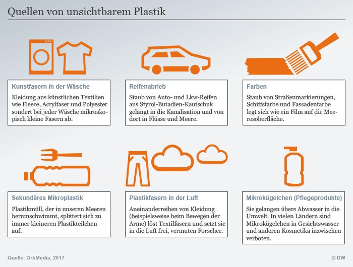Infografik Mikroplastik Quellen DEU