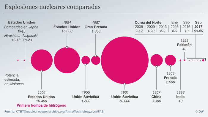 Infografik Nuclear explosions compared SPA