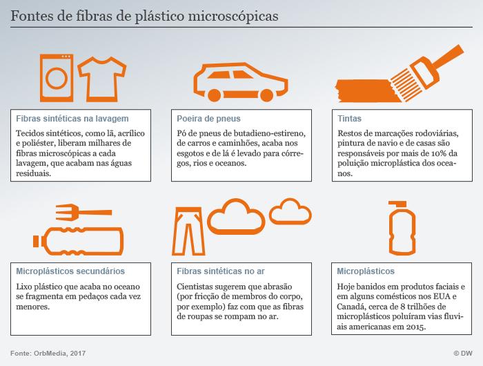 Infografik Mikroplastik Quellen POR