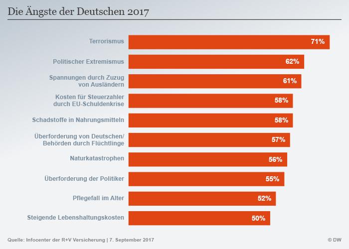 Studie: Deutsche fürchten sich am meisten vor Terrorismus