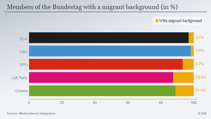 Graphic: MPs with immigrant background