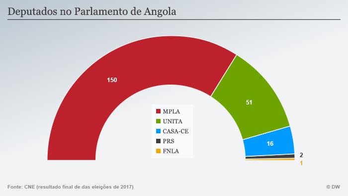 Infografik Abgeordnete im angolanischen Parlament POR