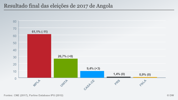 Infografik Endergebnis der Wahlen 2017 in Angola POR