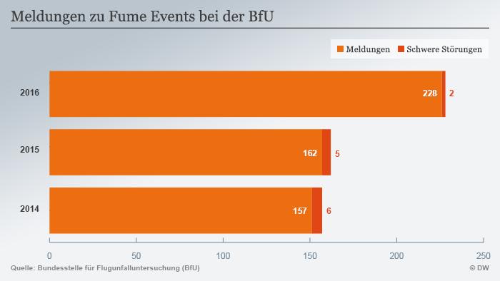 Infografik Meldungen zu Fume Events bei der BfU DEU