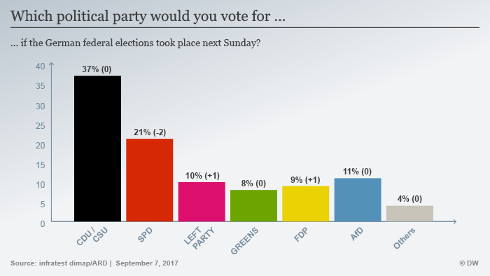 Da su sljedeće nedjelje izbori ovoliko glasova bi dobile pojedine stranke.