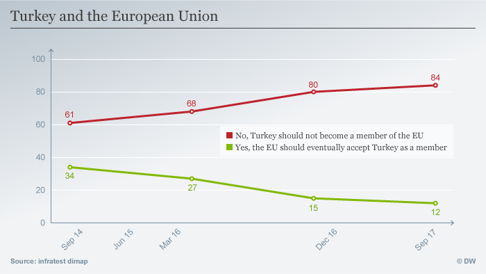 Potpora članstvu Turske u Europskoj uniji stalno opada.