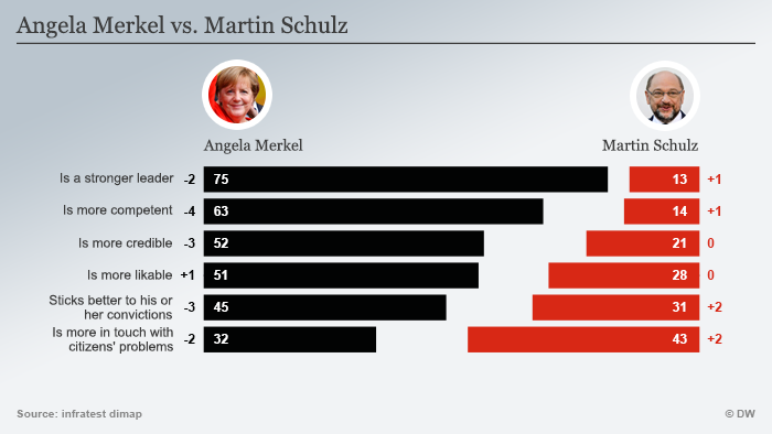 U izravnom odmjeravanju Merkel vodi na gotovo svim područjima