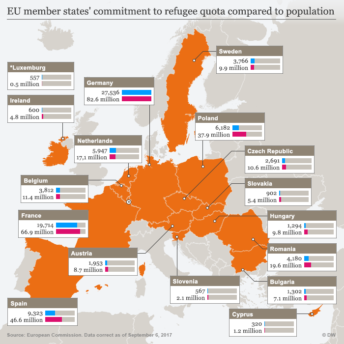Graphic showing EU member states' commitments to refugee quotas