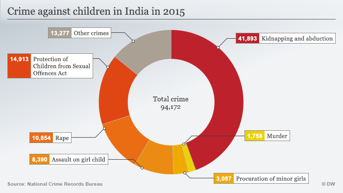 Murder of schoolboy raises specter of child abuse in India