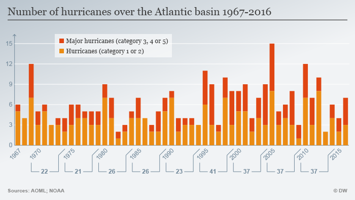 Graph showing hurricanes over Atlantic