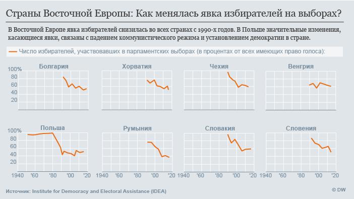 Инфографика: активность избирателей в странах на востоке ЕС