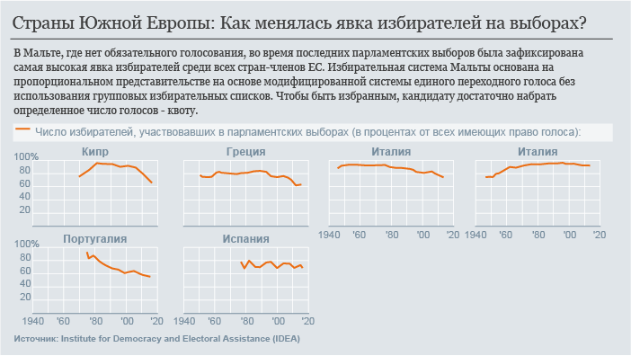Инфографика: явка избирателей в странах Южной Европы