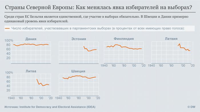 Инфографика: как голосуют на севере Европы