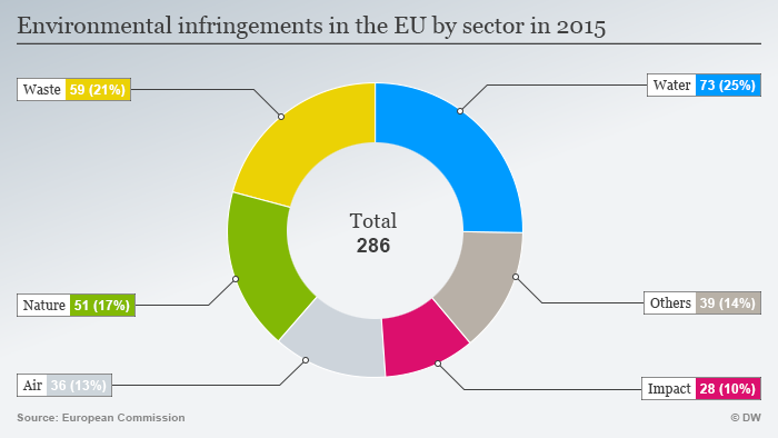 Environmental infringements in the EU by sector in 2015