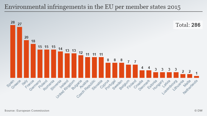 Environmental infringements in the EU per member states 2015