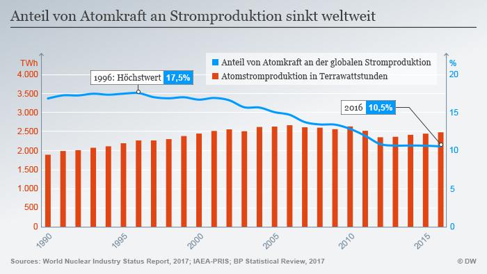 Infografik Anteil von Atomkraft an Stromproduktion DEU