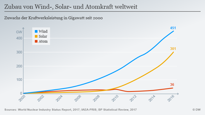 Infografik Zubau von Wind-, Solar- und Atomkraft weltweit DEU