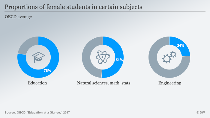 Proportions of female students in certain fields