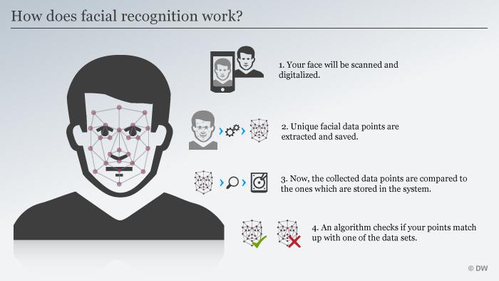 Infografik Wie funktioniert eigentlich Gesichtserkennung? ENG
