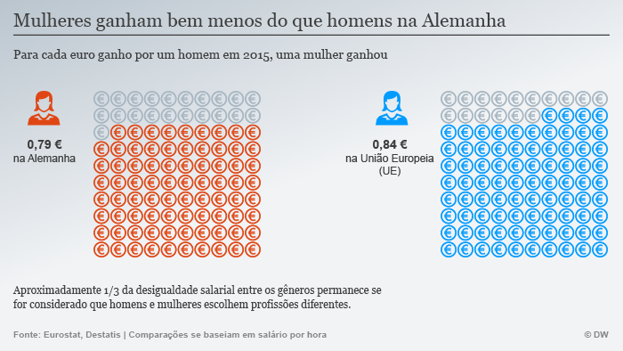Infografik Frauen verdienen weniger als Männer in Deutschland POR
