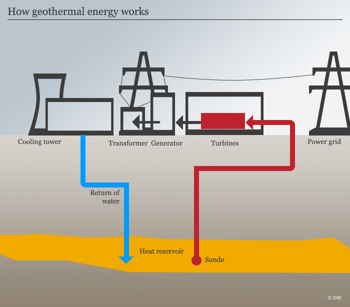 How geothermal energy works - infographic