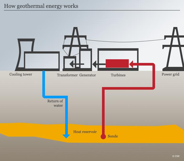 Ovako funkcioniraju geotermalne elektrane