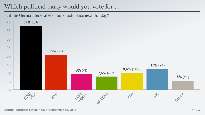 Bar chart showing support for major German parties ahead of the election