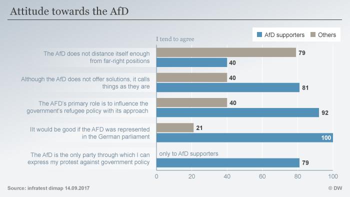 Infografik DeutschlandTrend Einstellung zur AfD ENG