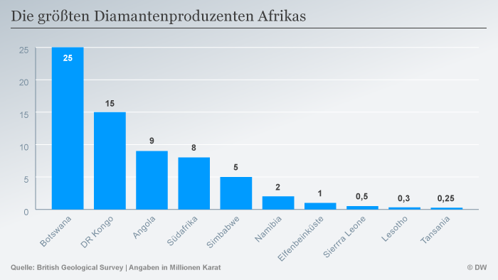 Infografik Die größten Diamantenproduzenten Afrikas DEU