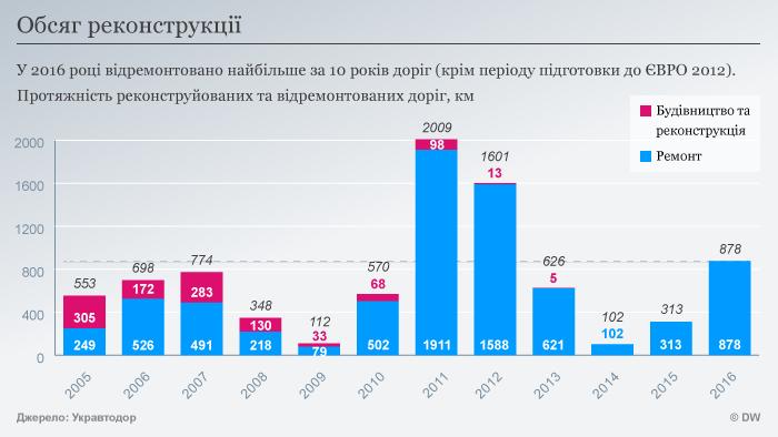 Infografik Umfang des Straßenbaus in der Ukraine