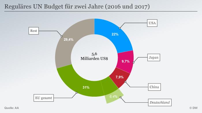 Вноските към бюджета на ООН за 2 години - 2016 и 2017