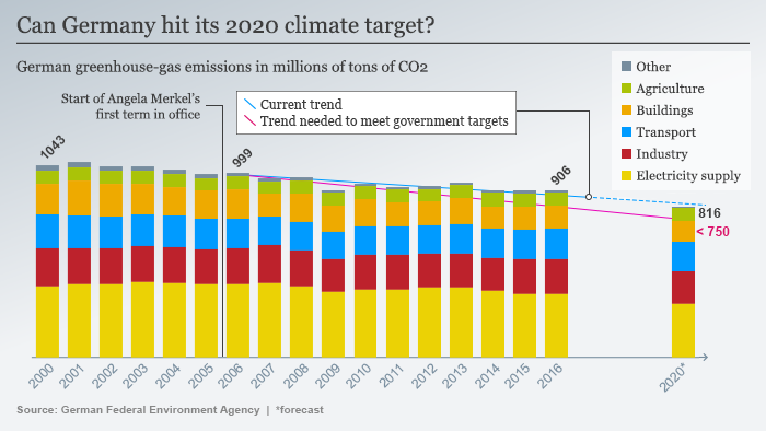 Infografic: Germany's climate goals