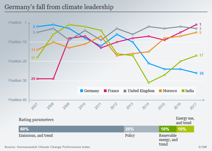 Infografic: Germany's fall from climate leadership