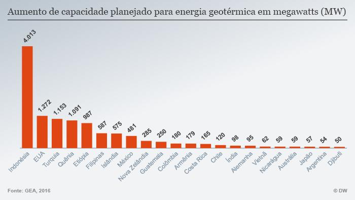 Infografik geplante Geothermie Ausbau POR
