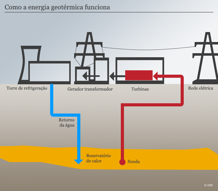 Infografik Geothermie POR