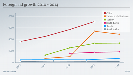 Infographic foreign aid growth