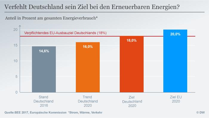 deutschland hinkt bei energiewende hinterher wissen umwelt dw. Black Bedroom Furniture Sets. Home Design Ideas