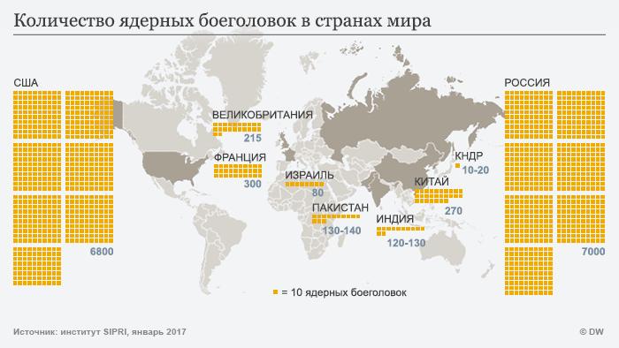 Инфографика: количество ядерных боеголовок в разных странах мира