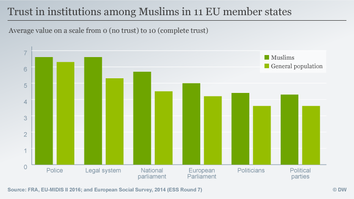 Infografik Trust in institutions among Muslims in 11 EU member states