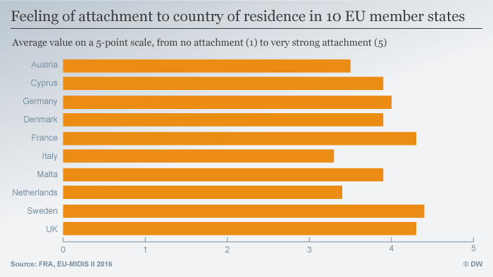 Infografik Feeling of attachment to country of residence in 10 EU member states