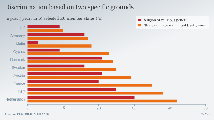 Infografik Discrimination based on two specific grounds