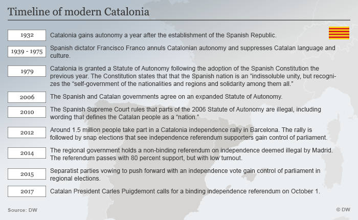 imeline of Catalonia's history