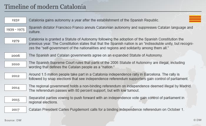 Catalonia timeline since 1932