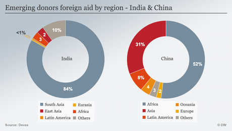Infographic emerging donors India and China