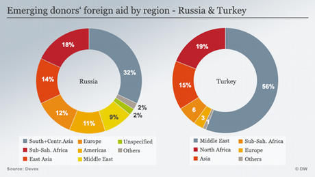 Emerging donors Russia and Turkey