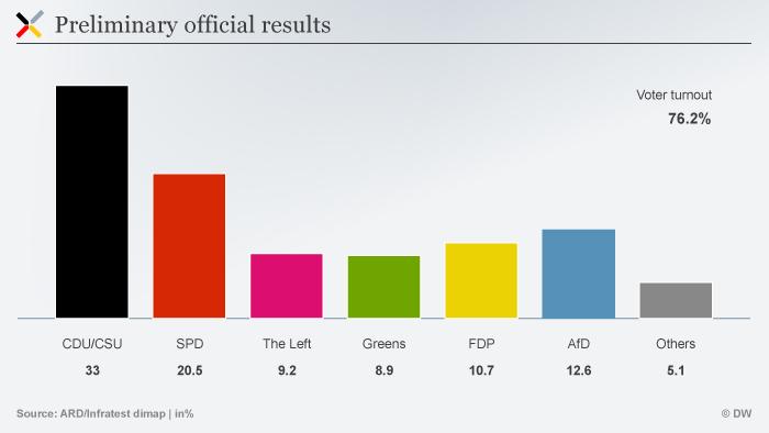 Infografik BUWA 2017 Wahlergebnis EN Preliminary official results
