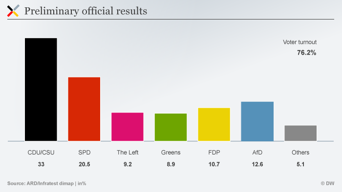 Infographic showing German election results